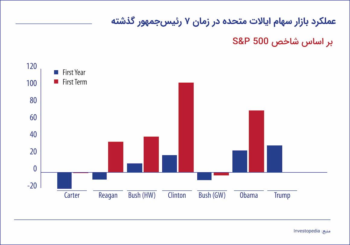 عملکرد بازار سهام ایالات متحده در زمان 7 رئیسجمهور گذشته