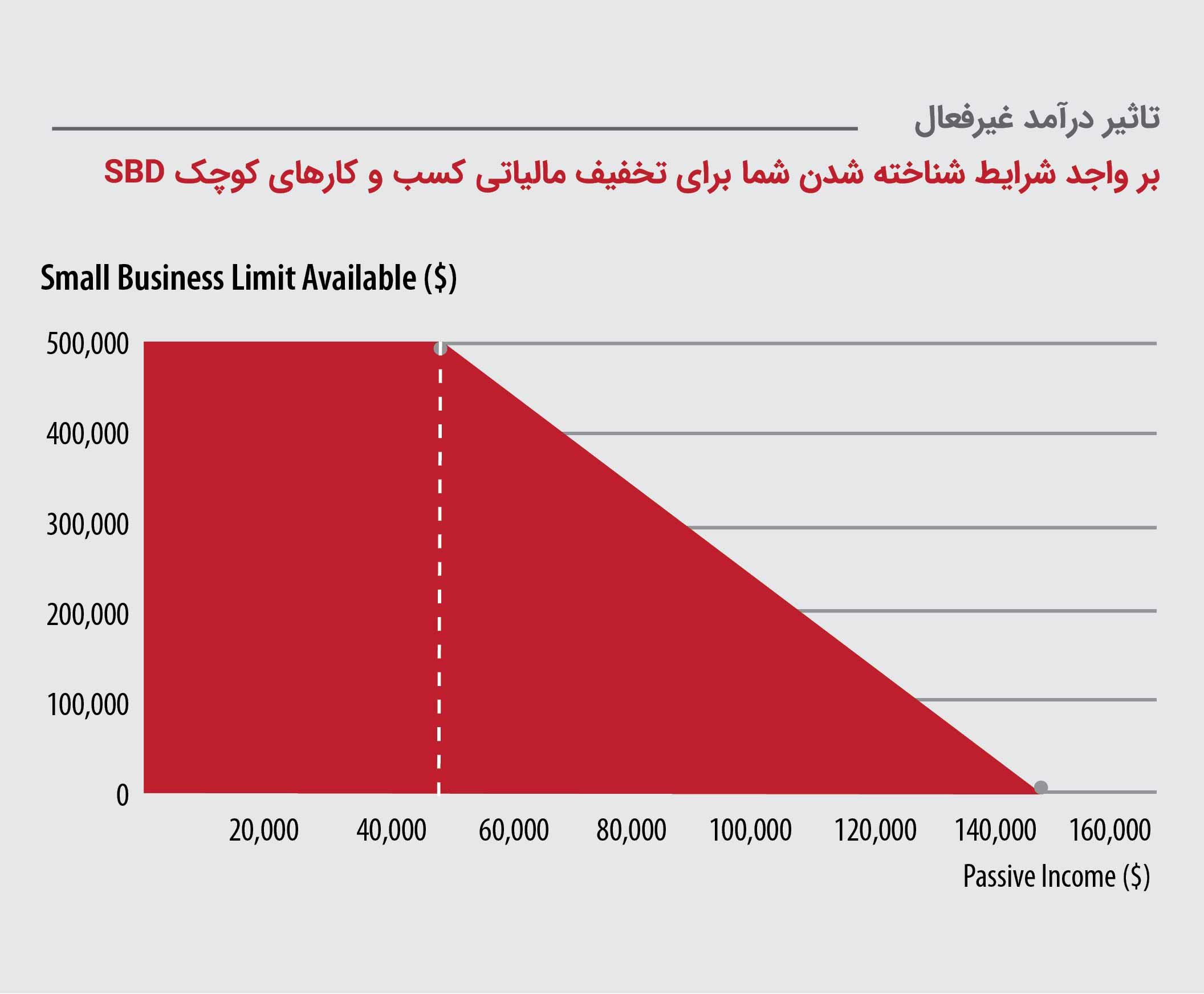 تاثیر درآمد غیرفعال