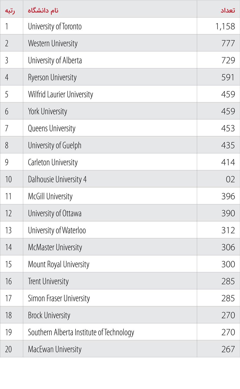 فهرست ۲۰ دانشگاه کانادا با بیشترین دانشجوی شوگربیبی